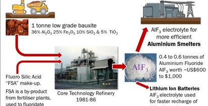 Alcore samples set for smelters