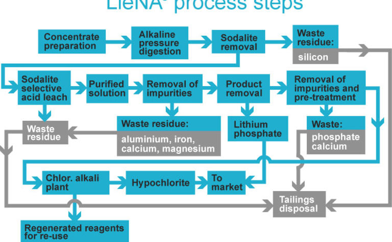Liena hungry for lithium feed