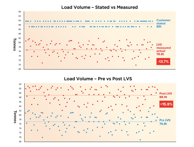 Scatterplots illustrate the level of underloading and the subsequent improvement post-LVS installation