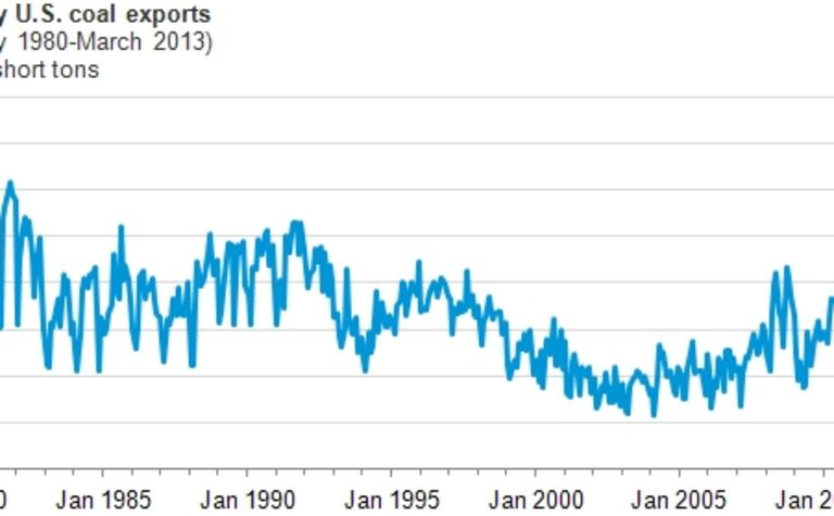 March US coal exports set record: EIA