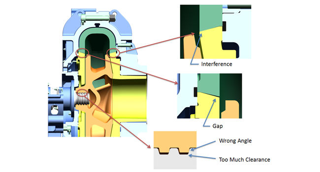 Fitting issues commonly encountered with replicated parts in Warman® slurry pumps.