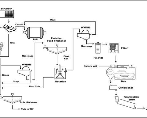 Parkway Potassium Process Patented