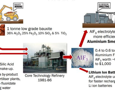 Bauxite battery project mooted