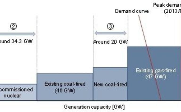 Thermal coal's demise greatly exaggerated