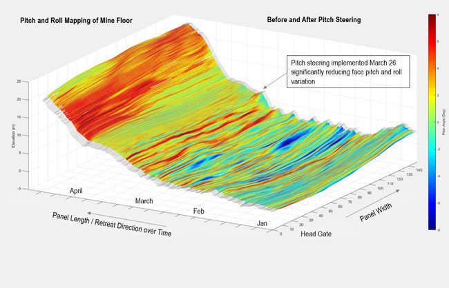 floor elevation profile heat map depicting the face pitch and roll variation hen itch teering was implemented at the end of arch there was a 40 reduction in pitch angle variation and a 29 reduction in roll angle variation