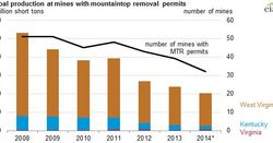 Mountaintop removal mining in freefall